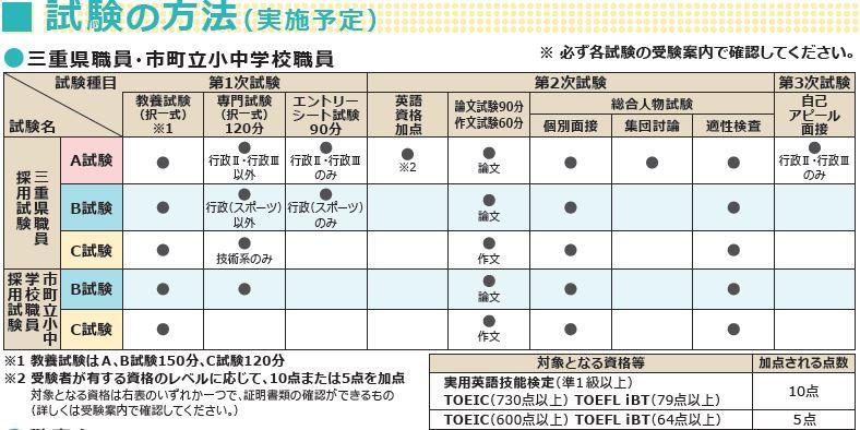 三重県庁_試験実施方法1